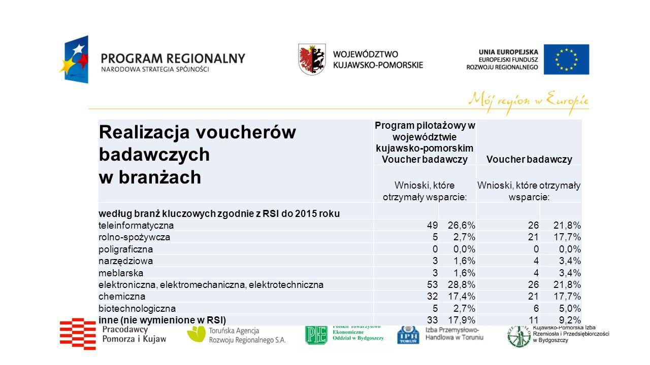 Realizacja voucherów badawczych w branżach Program pilotażowy w województwie kujawsko-pomorskim Voucher badawczyVoucher badawczy Wnioski, które otrzymały wsparcie: według branż kluczowych zgodnie z RSI do 2015 roku teleinformatyczna4926,6%2621,8% rolno-spożywcza52,7%2117,7% poligraficzna00,0%0 narzędziowa31,6%43,4% meblarska31,6%43,4% elektroniczna, elektromechaniczna, elektrotechniczna5328,8%2621,8% chemiczna3217,4%2117,7% biotechnologiczna52,7%65,0% inne (nie wymienione w RSI)3317,9%119,2%
