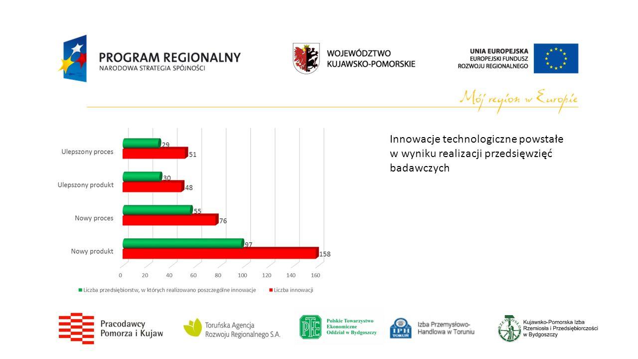Innowacje technologiczne powstałe w wyniku realizacji przedsięwzięć badawczych