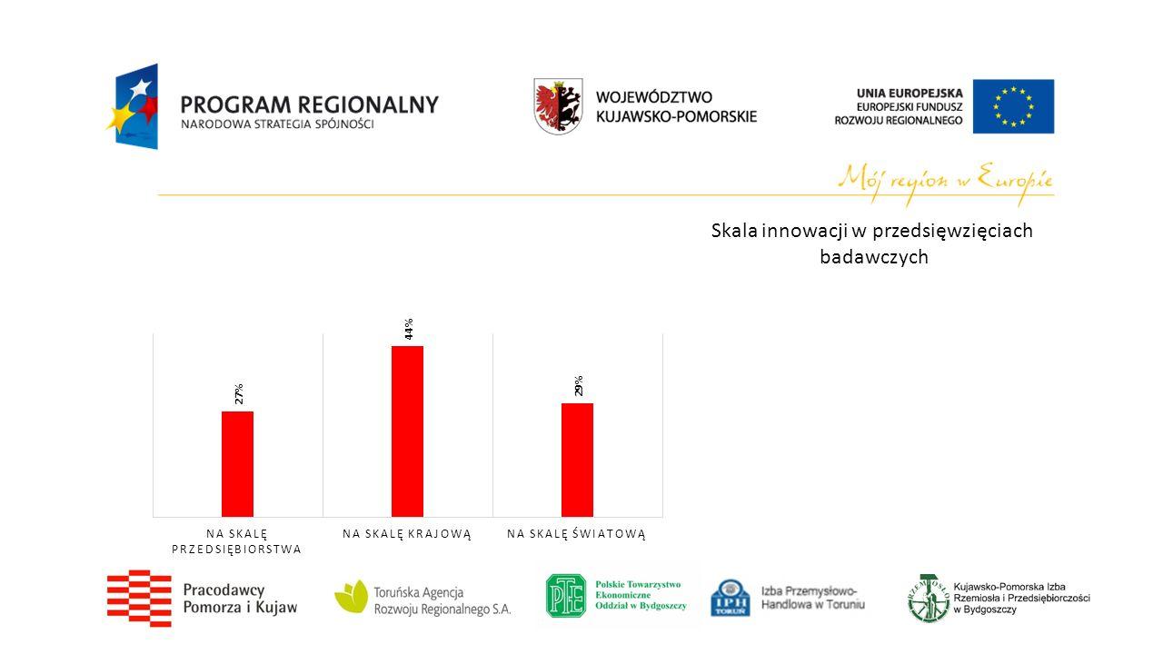 Skala innowacji w przedsięwzięciach badawczych