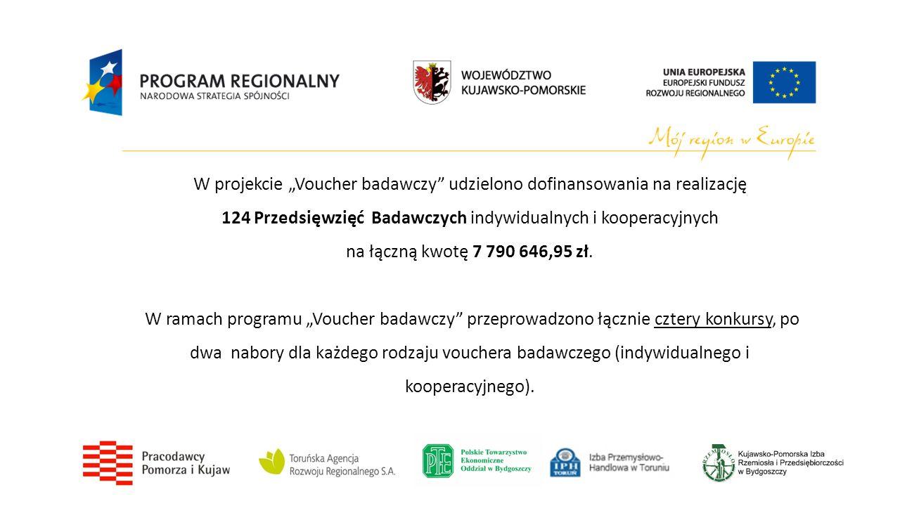 """W projekcie """"Voucher badawczy udzielono dofinansowania na realizację 124 Przedsięwzięć Badawczych indywidualnych i kooperacyjnych na łączną kwotę 7 790 646,95 zł."""