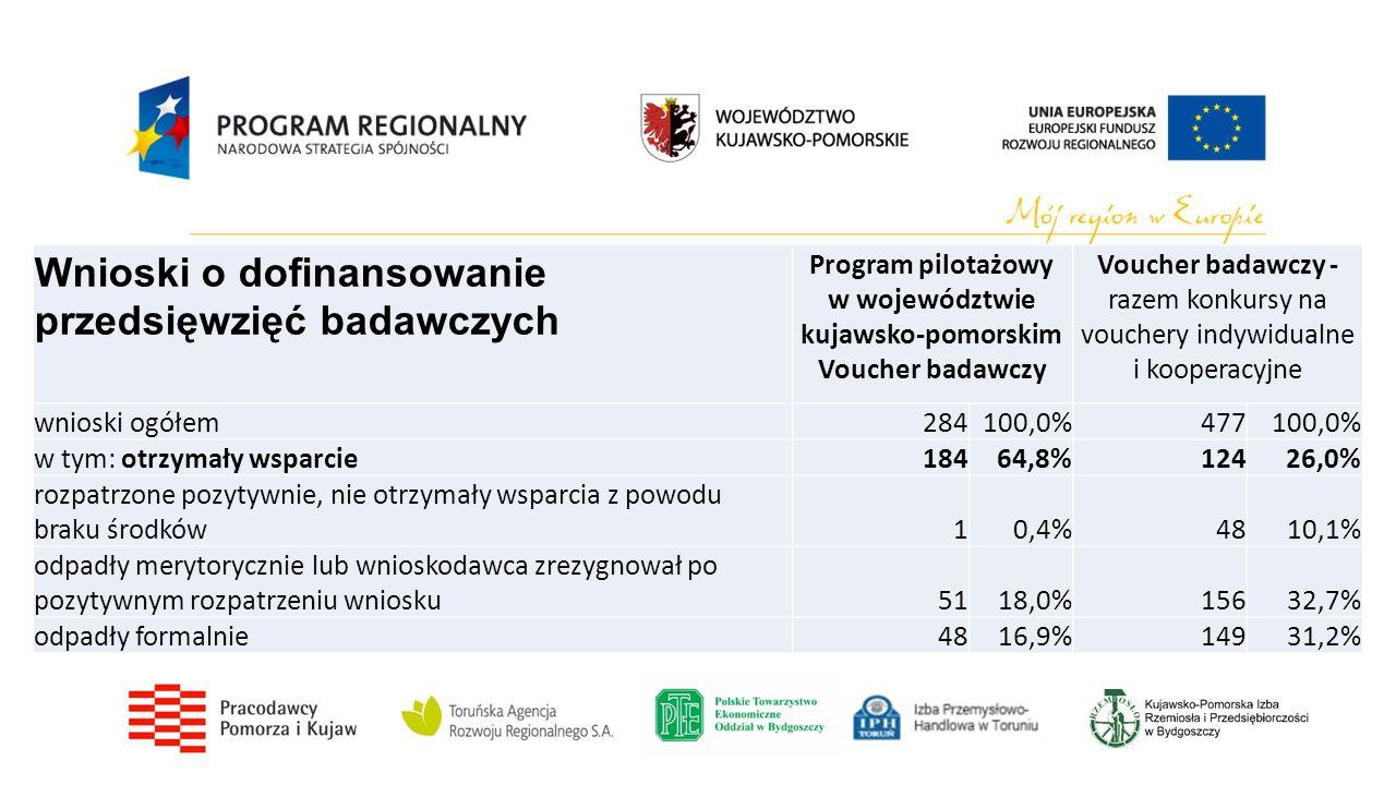 Wnioski o dofinansowanie przedsięwzięć badawczych Program pilotażowy w województwie kujawsko-pomorskim Voucher badawczy Voucher badawczy - razem konkursy na vouchery indywidualne i kooperacyjne wnioski ogółem284100,0%477100,0% w tym: otrzymały wsparcie18464,8%12426,0% rozpatrzone pozytywnie, nie otrzymały wsparcia z powodu braku środków10,4%4810,1% odpadły merytorycznie lub wnioskodawca zrezygnował po pozytywnym rozpatrzeniu wniosku5118,0%15632,7% odpadły formalnie4816,9%14931,2%