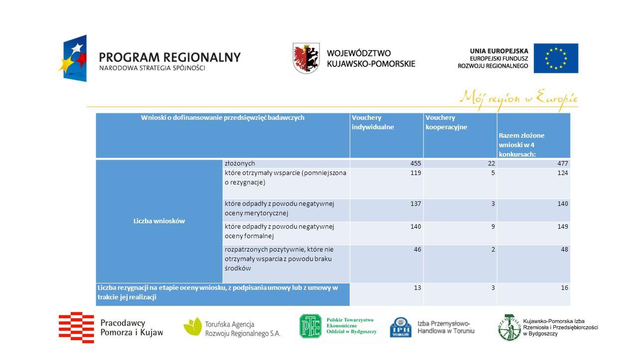 Wnioski o dofinansowanie przedsięwzięć badawczych Vouchery indywidualne Vouchery kooperacyjne Razem złożone wnioski w 4 konkursach: Liczba wniosków złożonych45522477 które otrzymały wsparcie (pomniejszona o rezygnacje) 1195124 które odpadły z powodu negatywnej oceny merytorycznej 1373140 które odpadły z powodu negatywnej oceny formalnej 1409149 rozpatrzonych pozytywnie, które nie otrzymały wsparcia z powodu braku środków 46248 Liczba rezygnacji na etapie oceny wniosku, z podpisania umowy lub z umowy w trakcie jej realizacji 13316