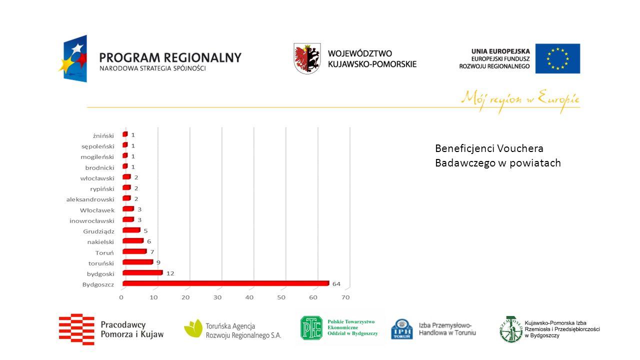 Beneficjenci Vouchera Badawczego w powiatach