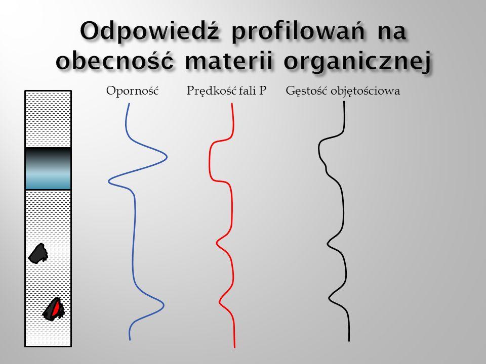 Gęstość objętościowa Czynniki limitujące skuteczność metody: Obecność pirytu Kondycja ściany otworu Metoda wykorzystuje zależność pomiędzy gęstością objętościową ośrodka a zawartością materii organicznej TOC z próbek laboratoryjnych