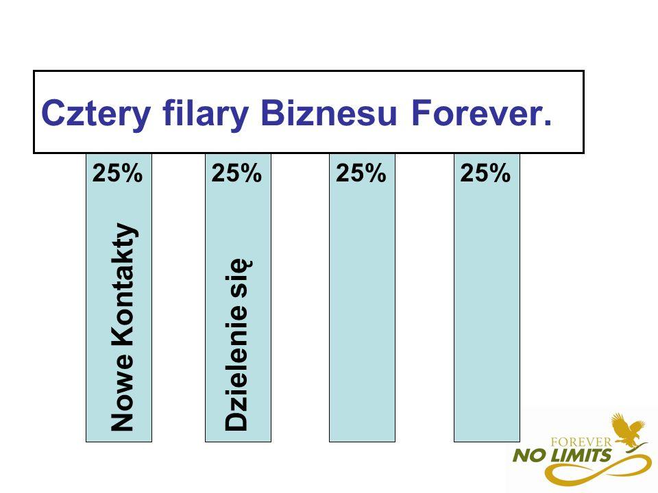 Cztery filary Biznesu Forever. Nowe Kontakty Dzielenie się 25%