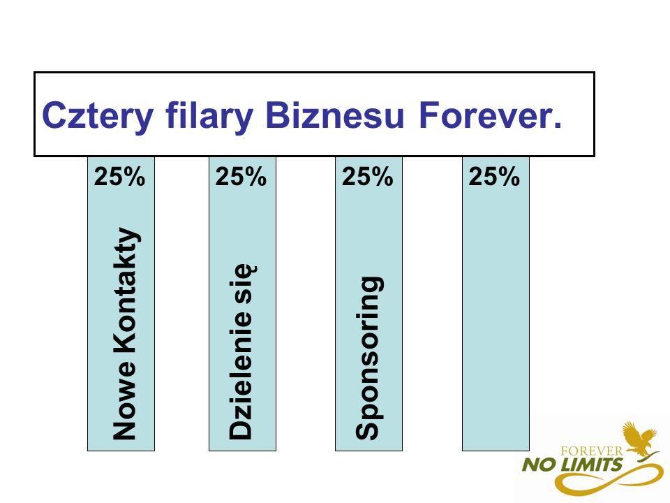 Cztery filary Biznesu Forever. Nowe Kontakty Dzielenie sięSponsoring 25%