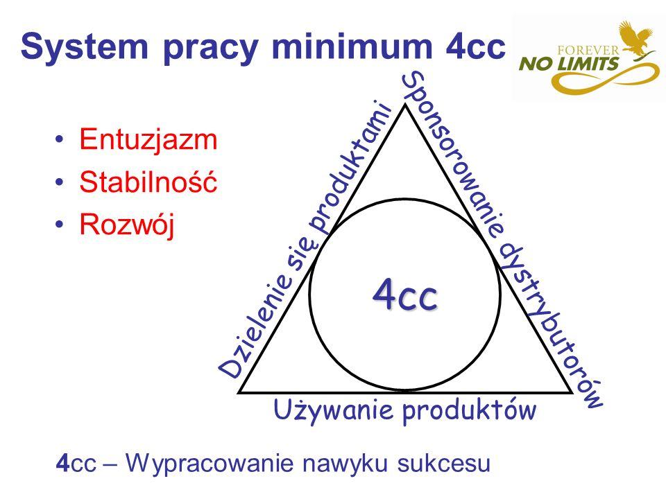 System pracy minimum 4cc 4cc – Wypracowanie nawyku sukcesu 4cc Dzielenie się produktami Sponsorowanie dystrybutorów Używanie produktów Entuzjazm Stabi