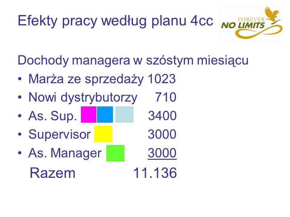 Efekty pracy według planu 4cc Dochody managera w szóstym miesiącu Marża ze sprzedaży 1023 Nowi dystrybutorzy 710 As. Sup. Supervisor 3000 As. Manager