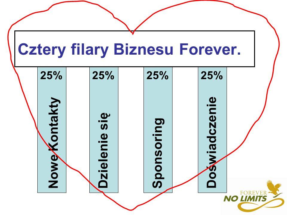 Cztery filary Biznesu Forever. Nowe Kontakty Dzielenie się Doświadczenie Sponsoring 25%