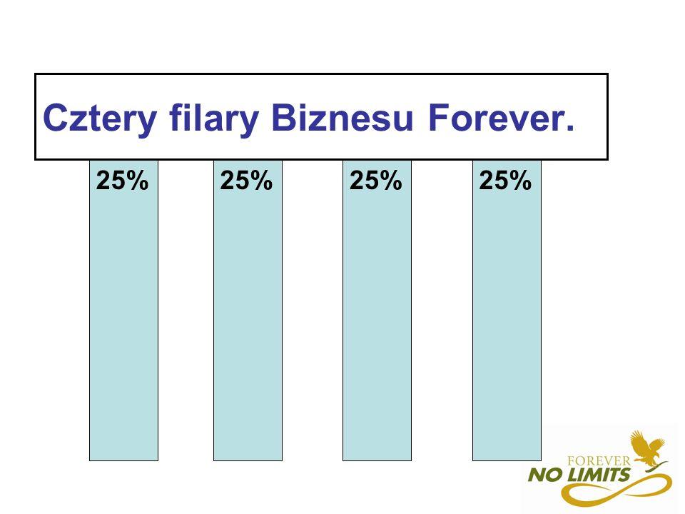 Cztery filary Biznesu Forever. 25%