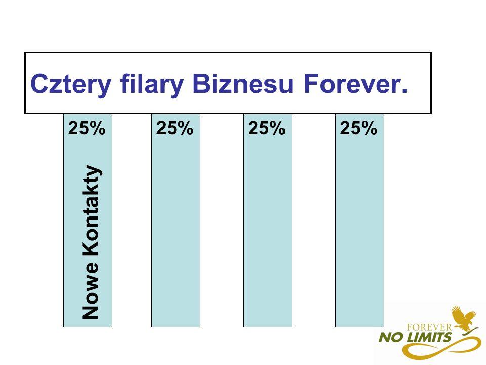 Efekty pracy według planu 4cc Dochody managera w szóstym miesiącu Marża ze sprzedaży 1023 Nowi dystrybutorzy 710 As.