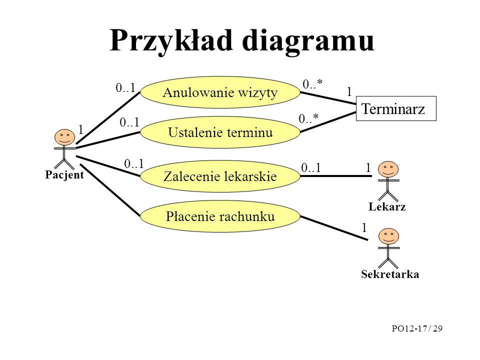 Przykład diagramu Ustalenie terminu Terminarz Pacjent Anulowanie wizyty Lekarz Sekretarka Płacenie rachunku Zalecenie lekarskie PO12-17 / 29 1 1 1 1 0..1 0..* 0..1