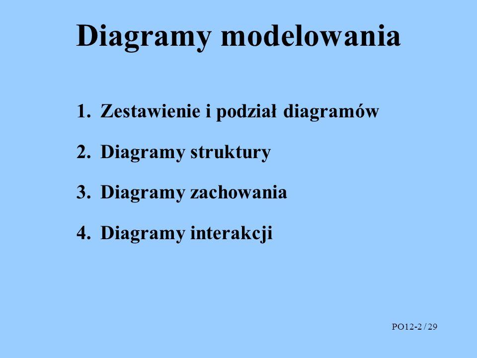Diagramy modelowania 1.Diagram pakietów 2.Diagram klas 3.Diagram obiektów 4.Diagram struktur złożonych 5.Diagram komponentów 6.Diagram wdrożenia PO12-3 / 29 Diagramy modelowania strukturalnego 1.Diagram przypadków użycia 2.Diagram aktywności (czynności) 3.Diagram stanów (maszyny stanowej) 4.Diagram współpracy (komunikacji) 5.Diagram przebiegu (sekwencji) 6.Diagram przebiegów czasowych 7.Diagram przeglądu interakcji Diagramy modelowania zachowania (dynamiki)