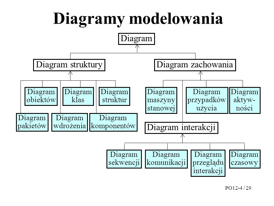 Diagramy modelowania PO12-4 / 29 Diagram Diagram strukturyDiagram zachowania Diagram obiektów Diagram klas Diagram struktur Diagram pakietów Diagram wdrożenia Diagram komponentów Diagram maszyny stanowej Diagram przypadków użycia Diagram aktyw- ności Diagram interakcji Diagram komunikacji Diagram przeglądu interakcji Diagram czasowy Diagram sekwencji