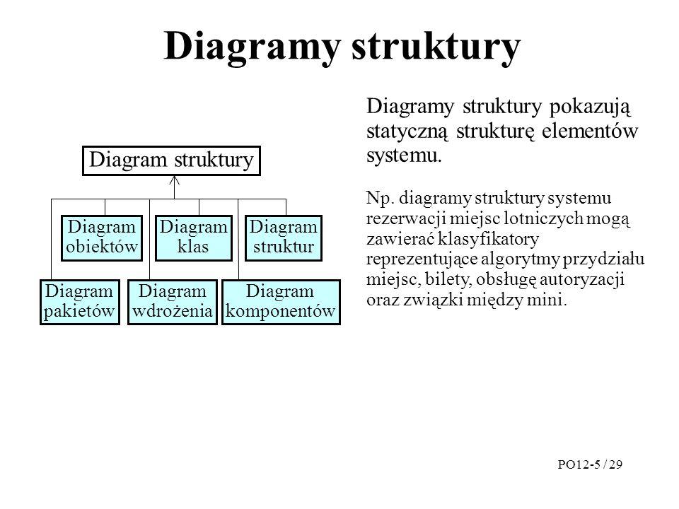 Diagramy struktury PO12-5 / 29 Diagram struktury Diagram obiektów Diagram klas Diagram struktur Diagram pakietów Diagram wdrożenia Diagram komponentów Diagramy struktury pokazują statyczną strukturę elementów systemu.