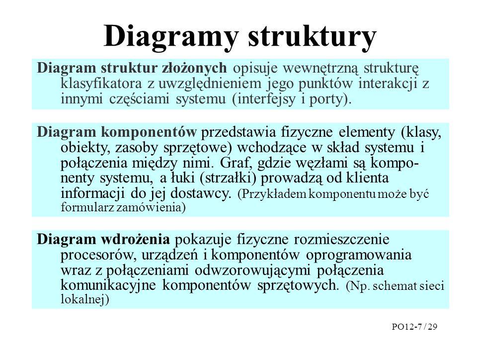 Diagramy struktury Diagram struktur złożonych opisuje wewnętrzną strukturę klasyfikatora z uwzględnieniem jego punktów interakcji z innymi częściami systemu (interfejsy i porty).
