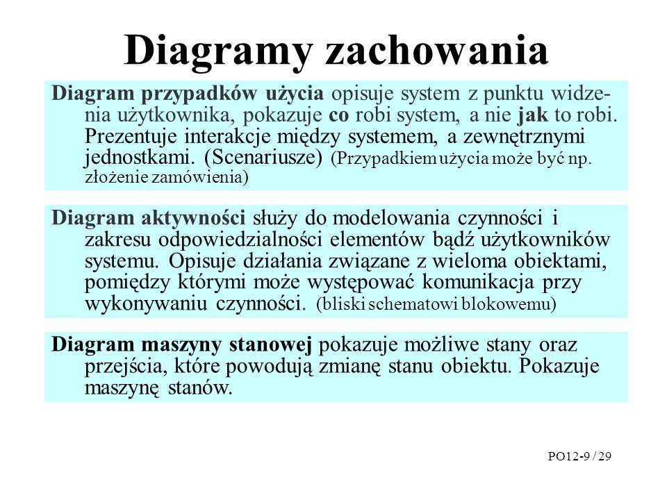 Diagramy zachowania Diagram przypadków użycia opisuje system z punktu widze- nia użytkownika, pokazuje co robi system, a nie jak to robi.