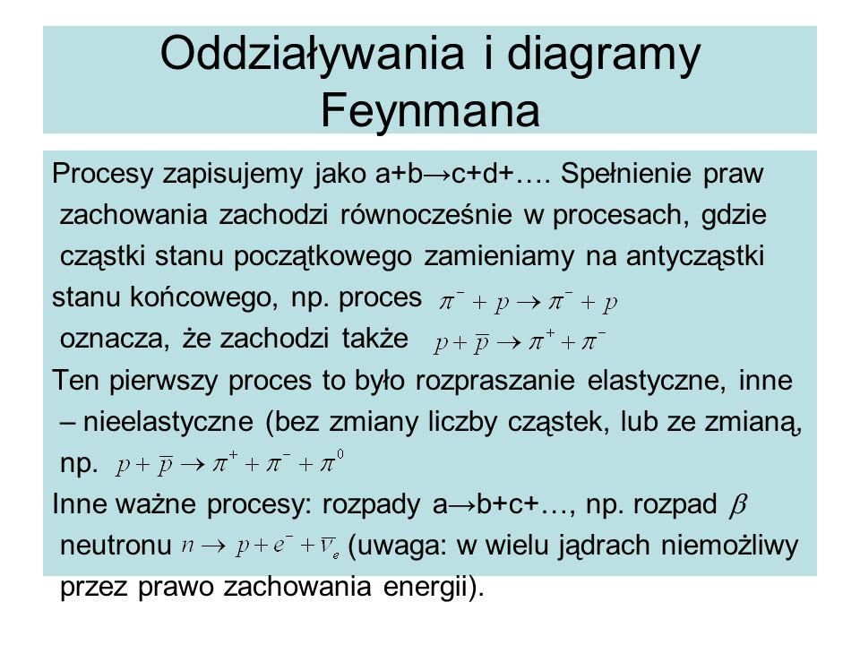 Oddziaływania i diagramy Feynmana Procesy zapisujemy jako a+b→c+d+…. Spełnienie praw zachowania zachodzi równocześnie w procesach, gdzie cząstki stanu