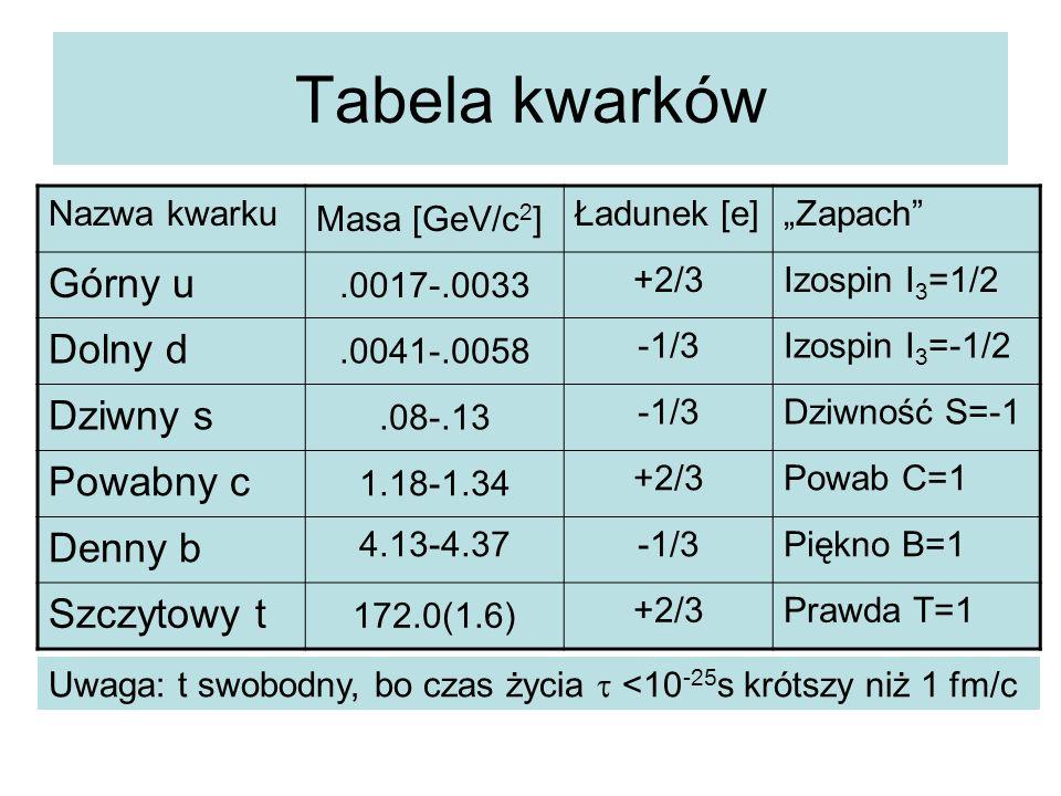 """Tabela kwarków Nazwa kwarku Masa [GeV/c 2 ] Ładunek [e]""""Zapach"""" Górny u.0017-.0033 +2/3Izospin I 3 =1/2 Dolny d.0041-.0058 -1/3Izospin I 3 =-1/2 Dziwn"""