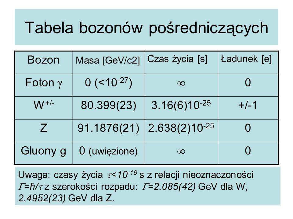 Tabela bozonów pośredniczących Bozon Masa [GeV/c2] Czas życia [s]Ładunek [e] Foton  0 (<10 -27 ) ∞ 0 W +/- 80.399(23)3.16(6)10 -25 +/-1 Z91.1876(21)2