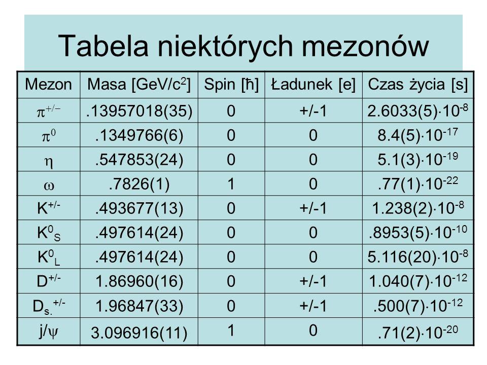 Tabela niektórych mezonów MezonMasa [GeV/c 2 ]Spin [ħ]Ładunek [e]Czas życia [s]  .13957018(35)0+/-1 2.6033(5)  10 -8 .1349766(6)00 8.4(5)  1