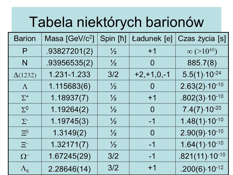 Tabela niektórych barionów BarionMasa [GeV/c 2 ]Spin [ħ]Ładunek [e]Czas życia [s] P.93827201(2)½+1 ∞ (>10 40 ) N.93956535(2)½0885.7(8)   1.231-