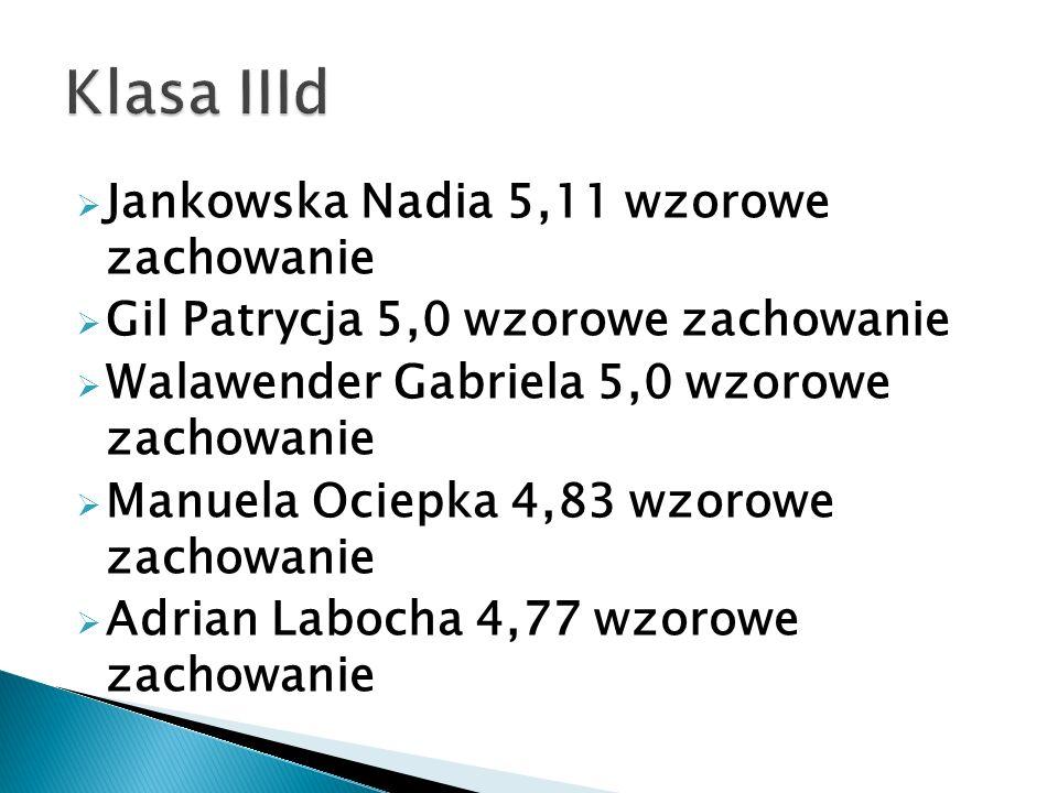  Jankowska Nadia 5,11 wzorowe zachowanie  Gil Patrycja 5,0 wzorowe zachowanie  Walawender Gabriela 5,0 wzorowe zachowanie  Manuela Ociepka 4,83 wz