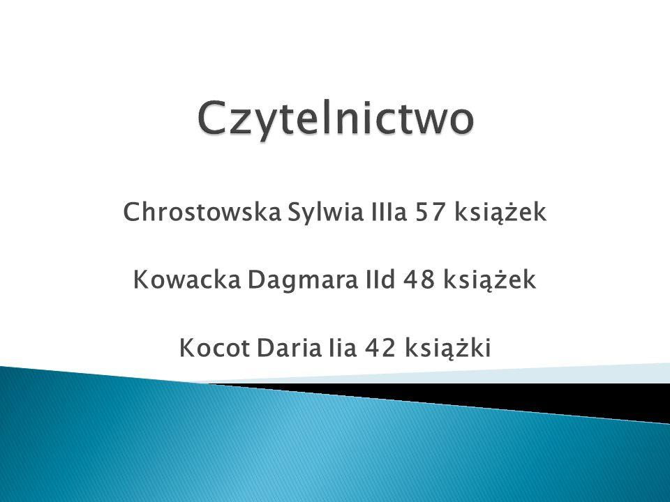 Chrostowska Sylwia IIIa 57 książek Kowacka Dagmara IId 48 książek Kocot Daria Iia 42 książki