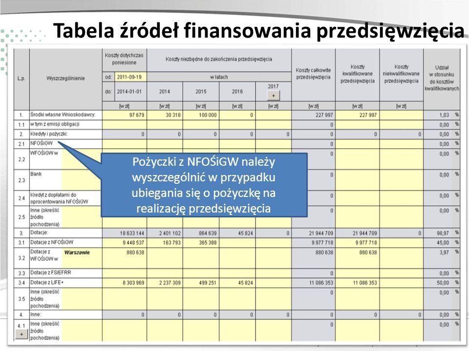 Zainwestujmy razem w środowisko Tabela źródeł finansowania przedsięwzięcia Pożyczki z NFOŚiGW należy wyszczególnić w przypadku ubiegania się o pożyczk
