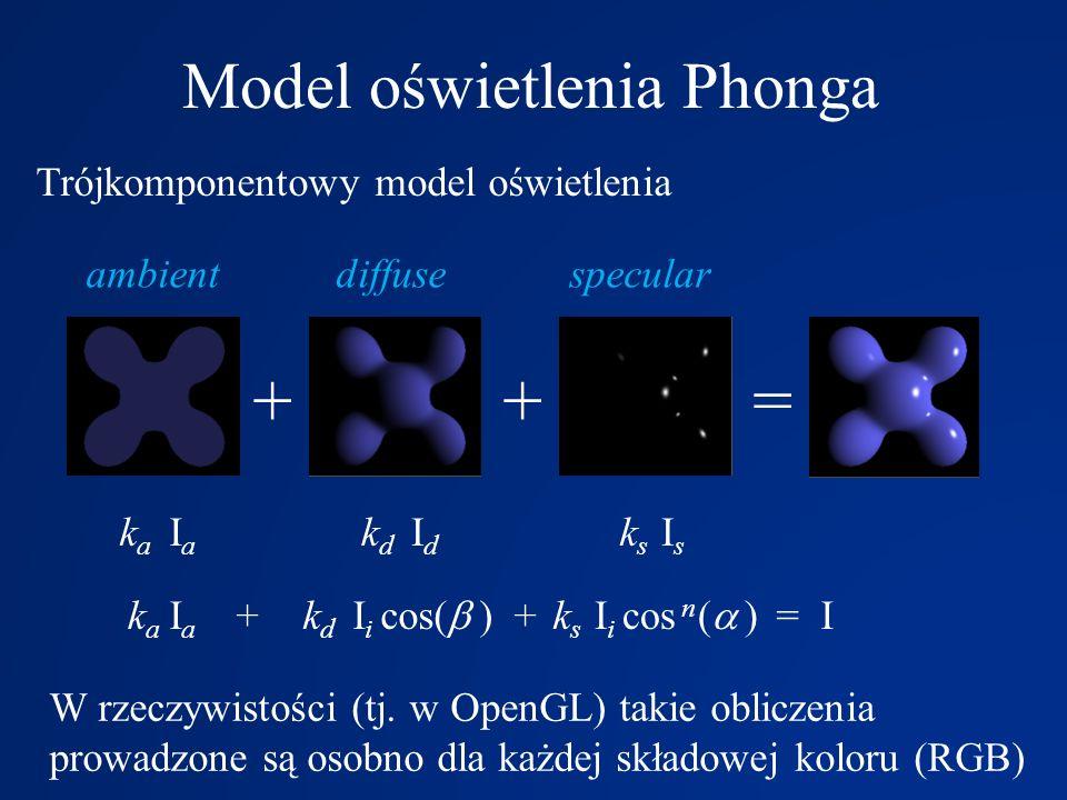 + + = I Model oświetlenia Phonga Trójkomponentowy model oświetlenia ++= IaIa IdId IsIs kaka kdkd ksks kaka kdkd ksks I i cos(   )I i cos n (   ) I