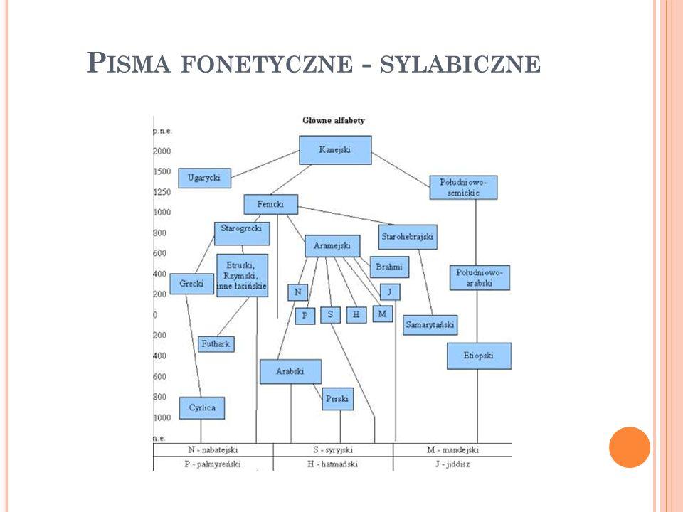 P ISMA FONETYCZNE - SYLABICZNE