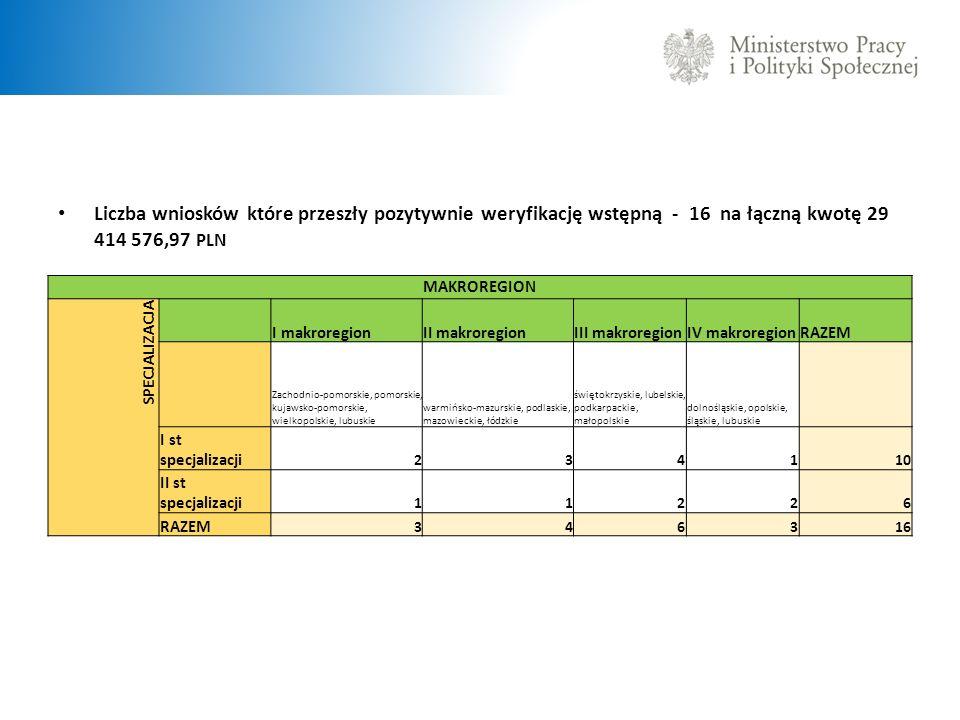 Liczba wniosków które przeszły pozytywnie weryfikację wstępną - 16 na łączną kwotę 29 414 576,97 PLN MAKROREGION SPECJALIZACJA I makroregionII makrore