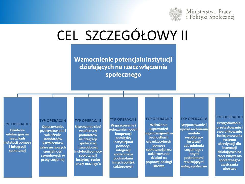 CEL SZCZEGÓŁOWY II Wzmocnienie potencjału instytucji działających na rzecz włączenia społecznego TYP OPERACJI 3 Działania edukacyjne na rzecz kadr ins