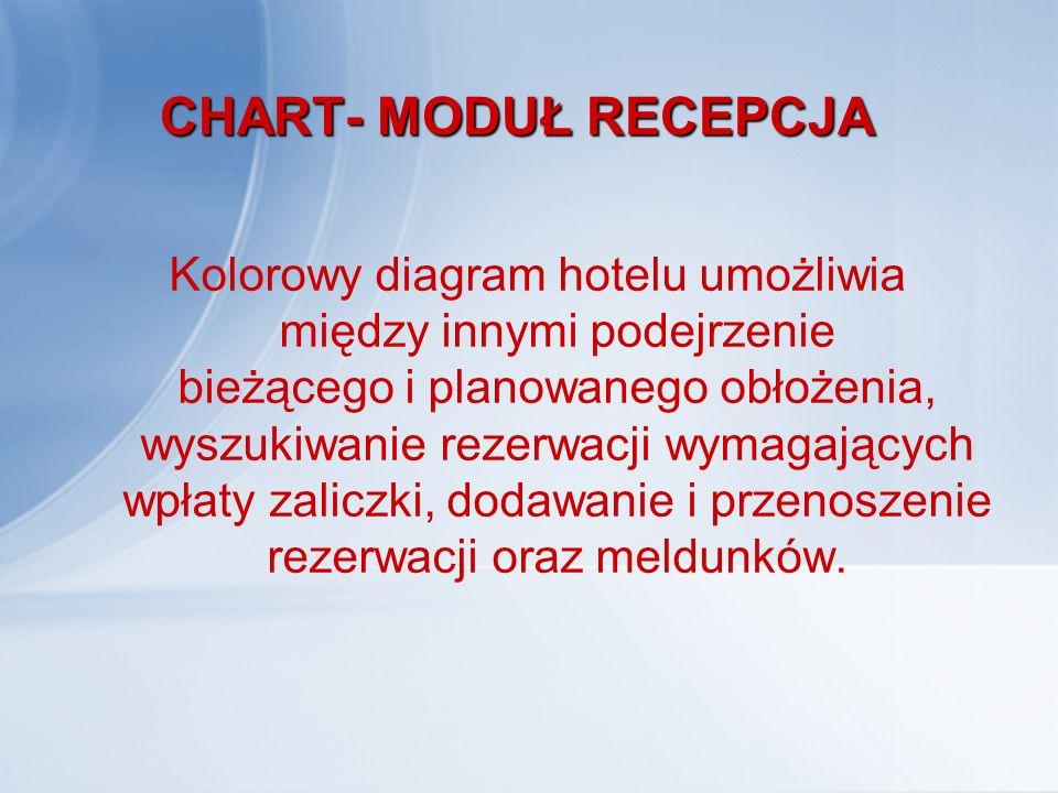 CHART- MODUŁ RECEPCJA Kolorowy diagram hotelu umożliwia między innymi podejrzenie bieżącego i planowanego obłożenia, wyszukiwanie rezerwacji wymagając