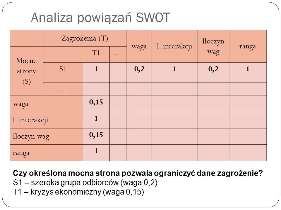 Analiza powiązań SWOT Zagro ż enia (T) wagal.
