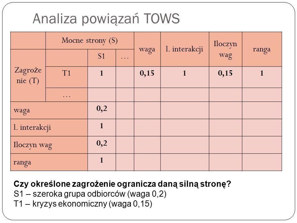 Analiza powiązań TOWS Mocne strony (S) wagal.