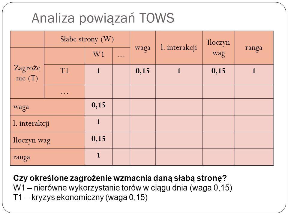 Analiza powiązań TOWS Słabe strony (W) wagal.