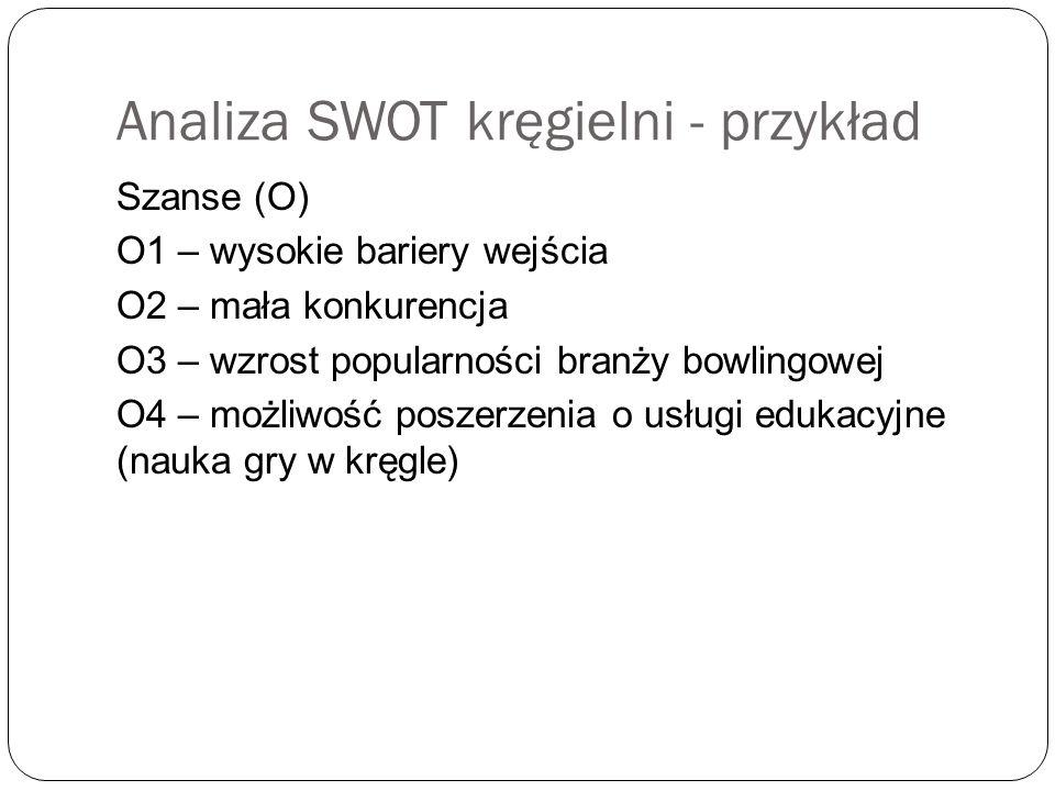 Analiza SWOT kręgielni - przykład Szanse (O) O1 – wysokie bariery wejścia O2 – mała konkurencja O3 – wzrost popularności branży bowlingowej O4 – możliwość poszerzenia o usługi edukacyjne (nauka gry w kręgle)