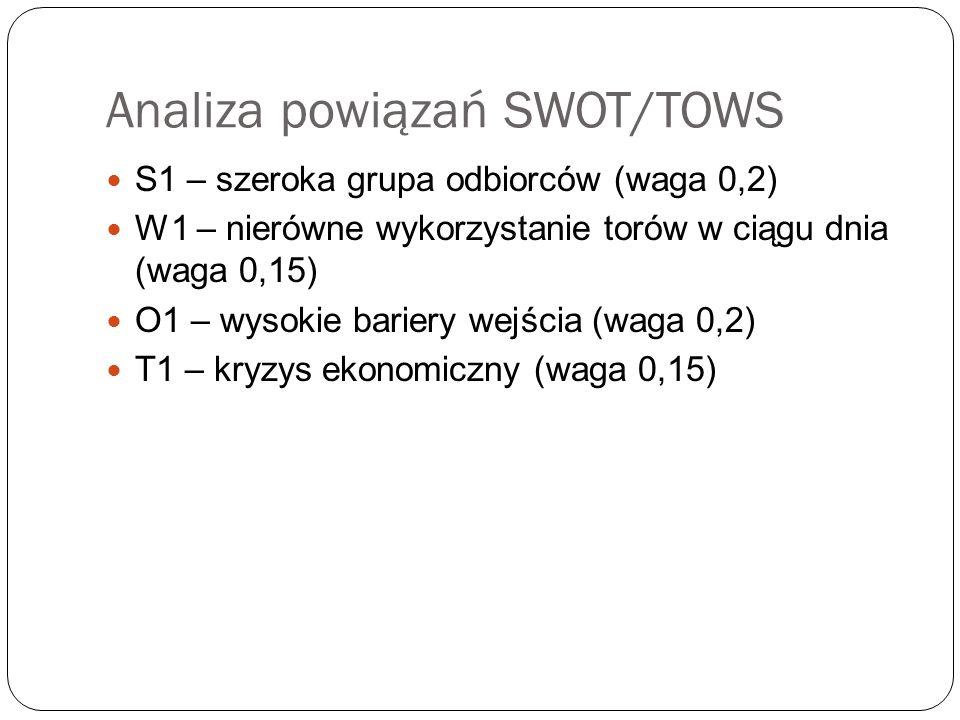 Analiza powiązań SWOT/TOWS S1 – szeroka grupa odbiorców (waga 0,2) W1 – nierówne wykorzystanie torów w ciągu dnia (waga 0,15) O1 – wysokie bariery wejścia (waga 0,2) T1 – kryzys ekonomiczny (waga 0,15)