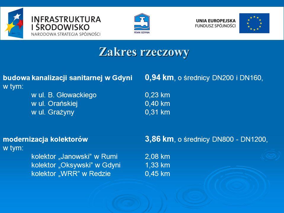 Zakres rzeczowy budowa kanalizacji sanitarnej w Gdyni 0,94 km, o średnicy DN200 i DN160, w tym: w ul. B. Głowackiego0,23 km w ul. Orańskiej0,40 km w u