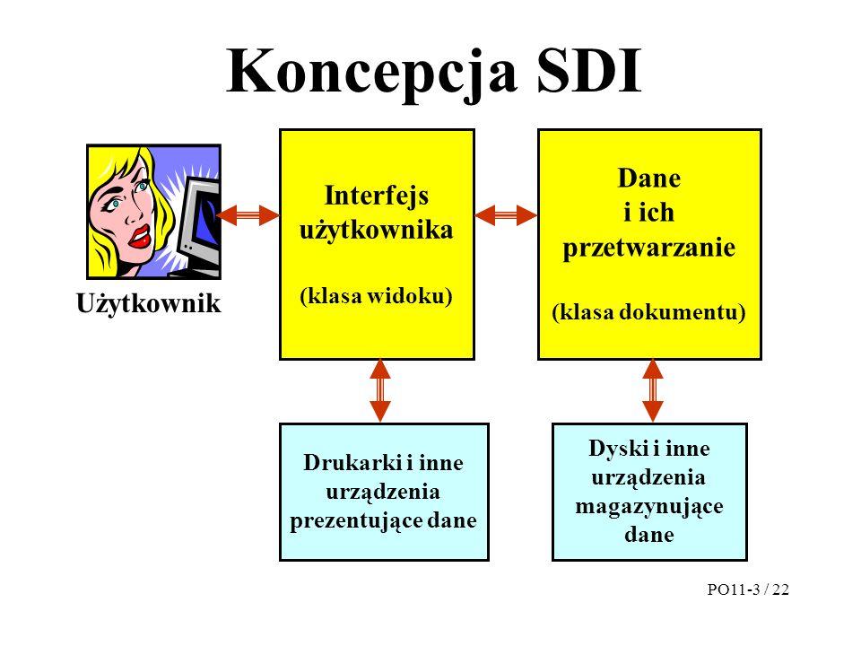 Koncepcja SDI Interfejs użytkownika (klasa widoku) Dane i ich przetwarzanie (klasa dokumentu) Użytkownik Dyski i inne urządzenia magazynujące dane Dru