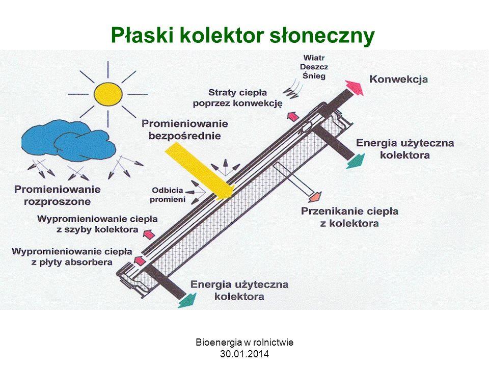 Płaski kolektor słoneczny Bioenergia w rolnictwie 30.01.2014