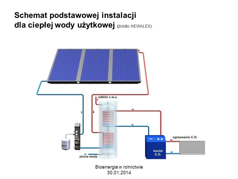 Schemat podstawowej instalacji dla ciepłej wody użytkowej (źródło HEWALEX) Bioenergia w rolnictwie 30.01.2014
