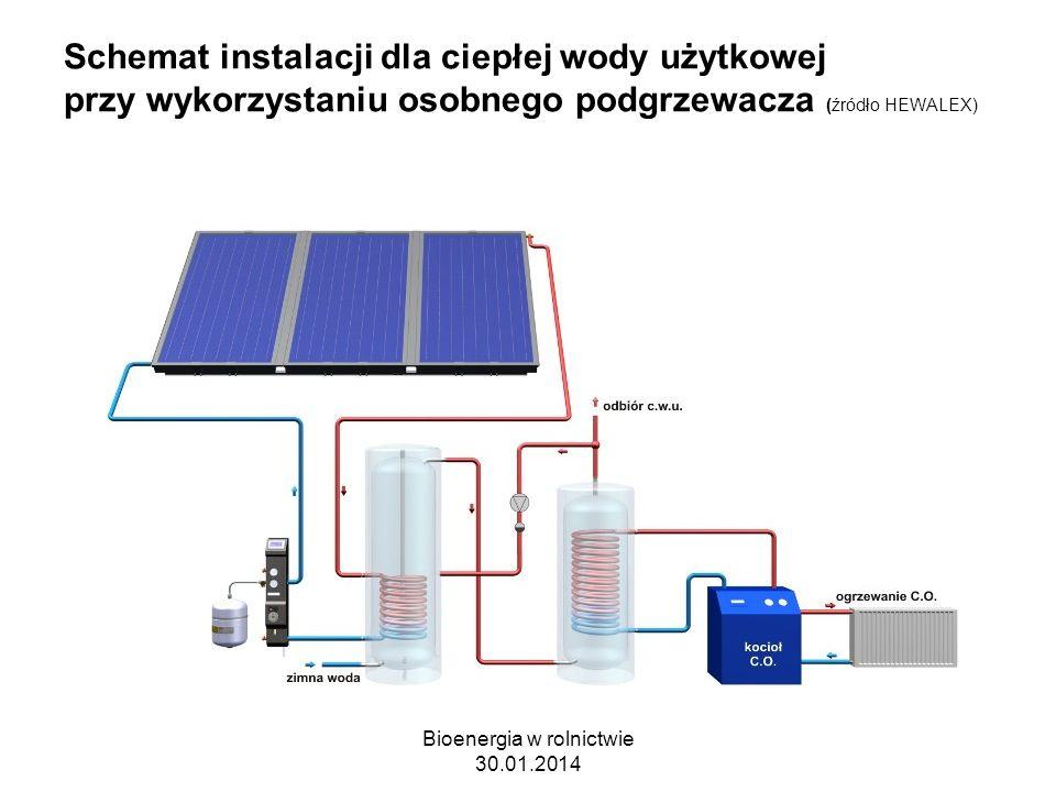 Schemat instalacji dla ciepłej wody użytkowej przy wykorzystaniu osobnego podgrzewacza (źródło HEWALEX) Bioenergia w rolnictwie 30.01.2014