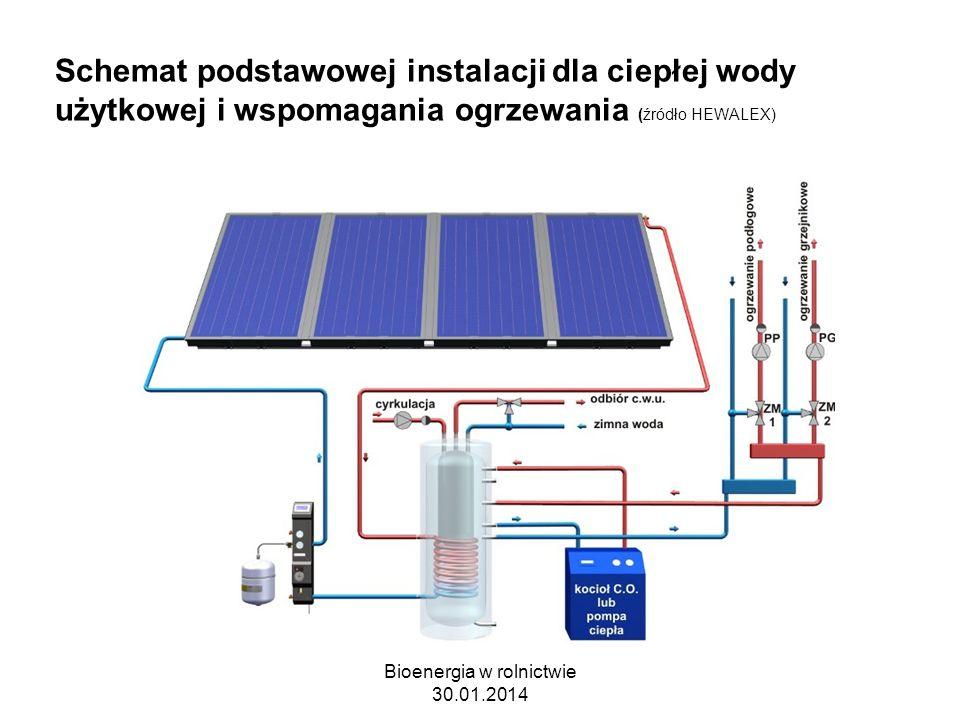 Schemat podstawowej instalacji dla ciepłej wody użytkowej i wspomagania ogrzewania (źródło HEWALEX) Bioenergia w rolnictwie 30.01.2014