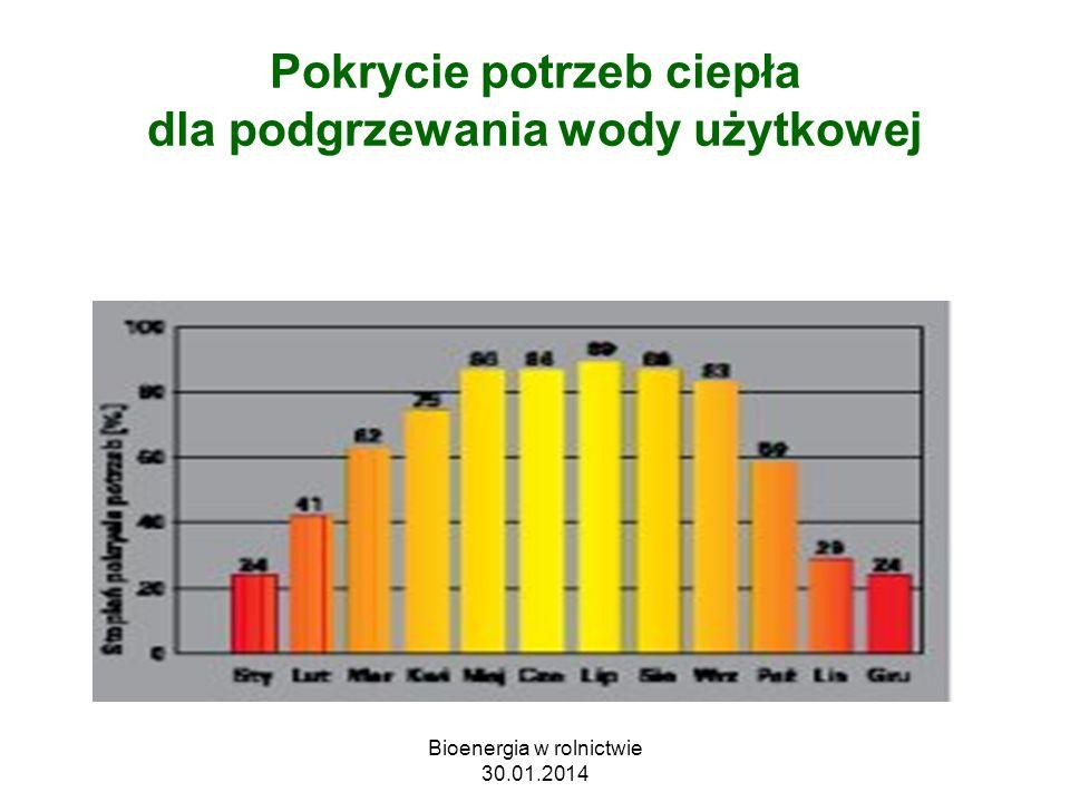 Pokrycie potrzeb ciepła dla podgrzewania wody użytkowej Bioenergia w rolnictwie 30.01.2014