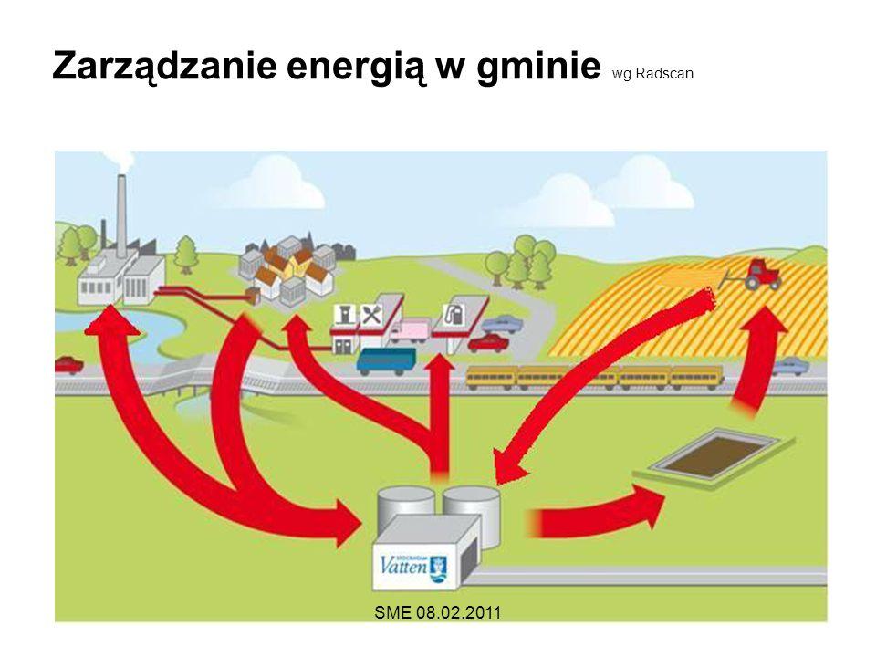 Zarządzanie energią w gminie wg Radscan SME 08.02.2011