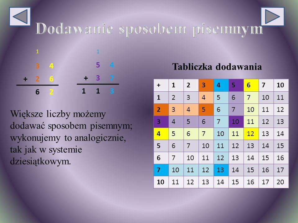 Tabliczka dodawania 1 34 +26 62 1 54 +37 113 +123456710 1234567 11 234567101112 3456710111213 45671011121314 567101112131415 6710111213141516 71011121314151617 101112131415161720 Większe liczby możemy dodawać sposobem pisemnym; wykonujemy to analogicznie, tak jak w systemie dziesiątkowym.