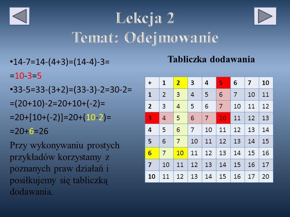 14-7=14-(4+3)=(14-4)-3= =10-3=5 33-5=33-(3+2)=(33-3)-2=30-2= =(20+10)-2=20+10+(-2)= =20+[10+(-2)]=20+(10-2)= =20+6=26 Przy wykonywaniu prostych przykładów korzystamy z poznanych praw działań i posiłkujemy się tabliczką dodawania.