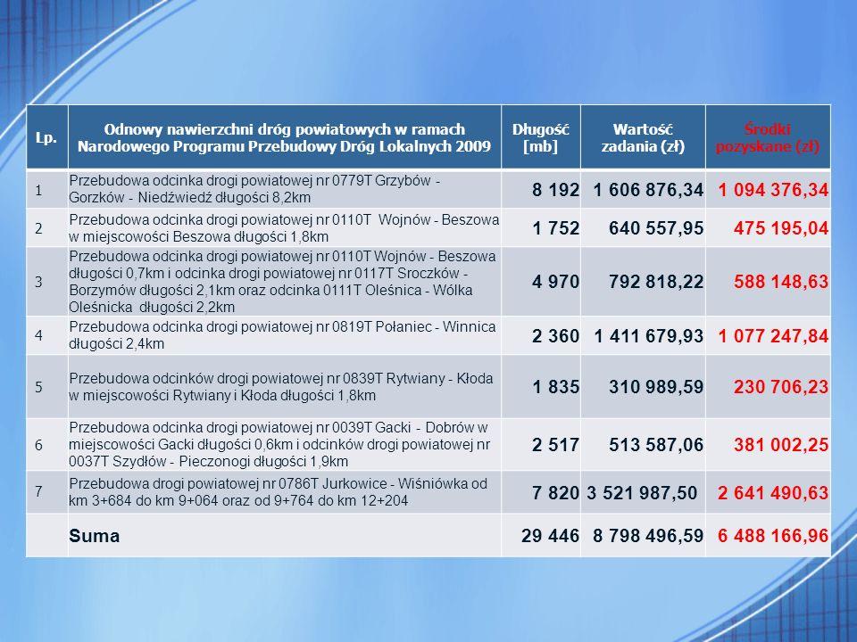 Lp. Odnowy nawierzchni dróg powiatowych w ramach Narodowego Programu Przebudowy Dróg Lokalnych 2009 Długość [mb] Wartość zadania (zł) Środki pozyskane